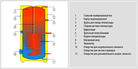 Бойлер косвенного нагрева Drazice OKC 300 NTR/BP