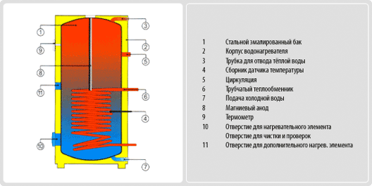 Бойлер косвенного нагрева Drazice OKC 500 NTR/BP