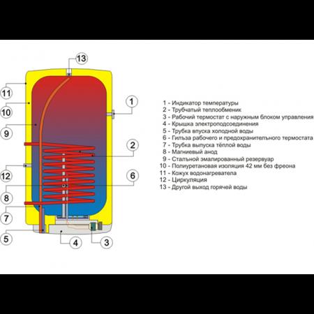 Бойлер косвенного нагрева Drazice OKC 125 (теплообменник + ТЭН)