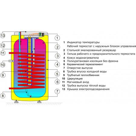 Бойлер косвенного нагрева Drazice OKCE 160 NTR/2,2kW (теплообменник + ТЭН)